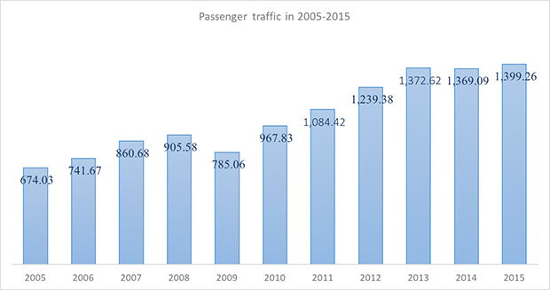 International and domestic passenger traffic through Tyumen Roschino International Airport in 2005-2015 - Russian Aviation Insider
