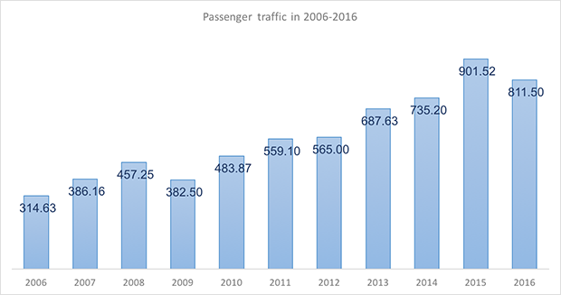 International and domestic passenger traffic through Volgograd International Airport in 2005-2015 - Russian Aviation Insider