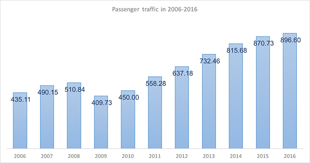 International and domestic passenger traffic through Novy Urengoy Airport in 2005-2015 - Russian Aviation Insider