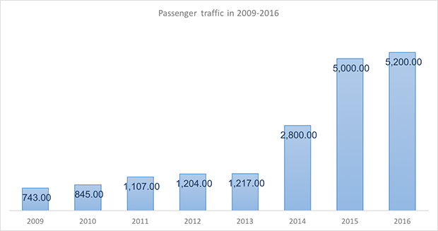 International and domestic passenger traffic through Simferopol International Airport in 2005-2015 - Russian Aviation Insider