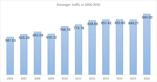 International and domestic passenger traffic through Yuzhno-Sakhalinsk International Airport in 2005-2015 - Russian Aviation Insider