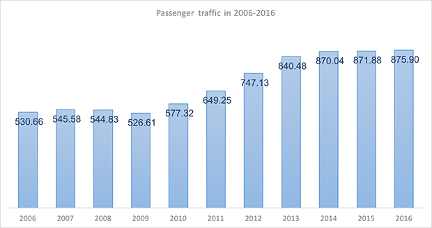 International and domestic passenger traffic through Yalutsk International Airport in 2005-2015 - Russian Aviation Insider