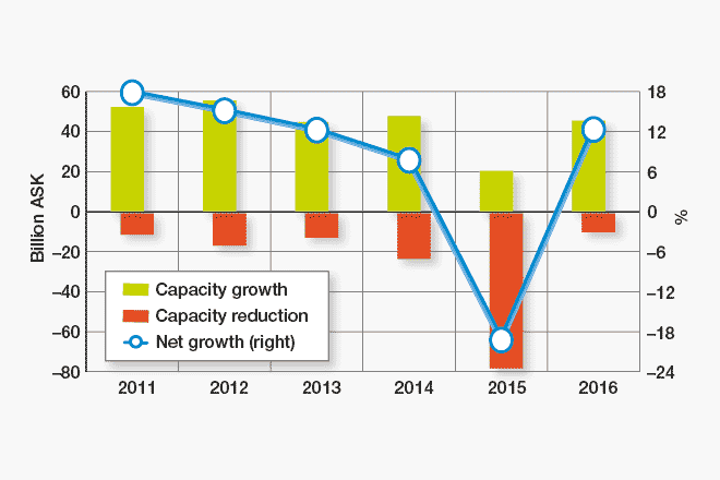 Capacity increase/decrease and net surplus of Russian airlines in 2011-2016