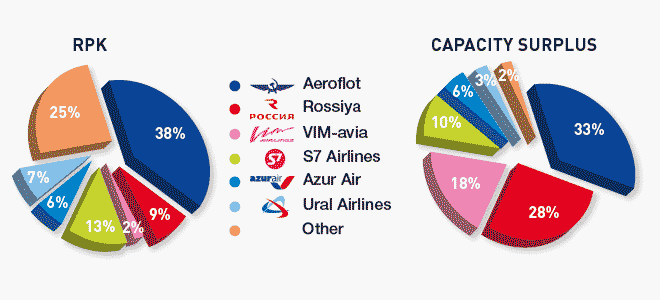 Net capacity surplus and RPKs in 2016 for various Russian airlines