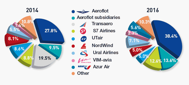 Market shares of Russian major airlines