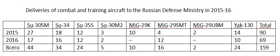 The Russian Defence Ministry is moving away from the Soviet practice of procuring a mix of light and heavy warplanes
