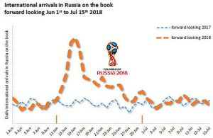 FIFA is boosting Russia's intternational profile