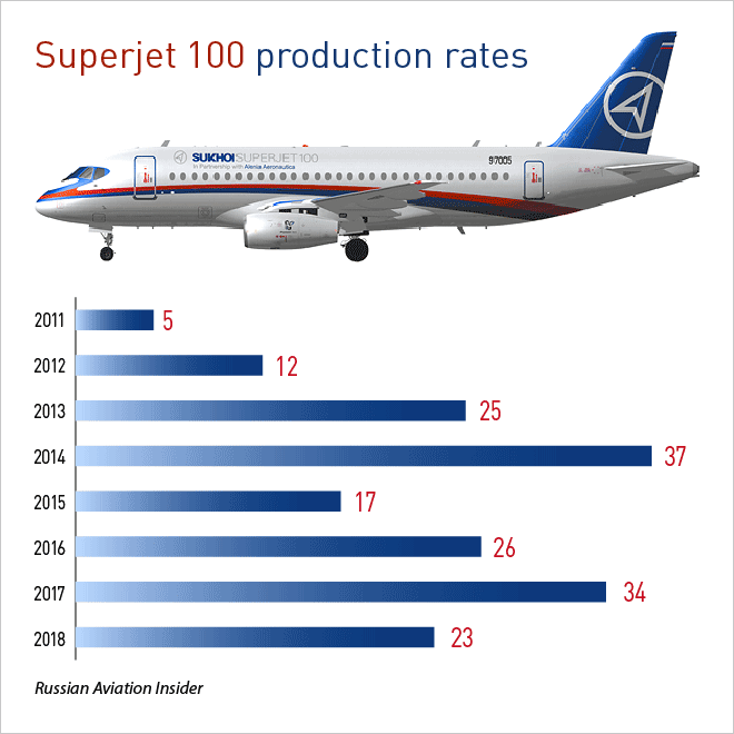 Superjet 100 production rates