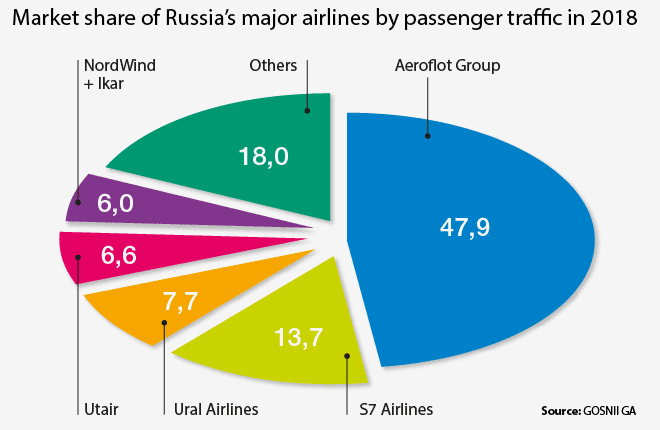 Russian air transport